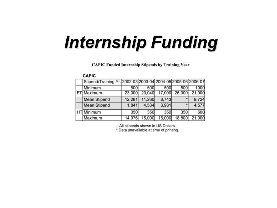 Internship Funding Internship Funding