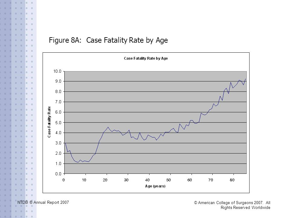 NTDB ® Annual Report 2007 © American College of Surgeons 2007. All Rights Reserved Worldwide Figure 8A: Case Fatality Rate by Age