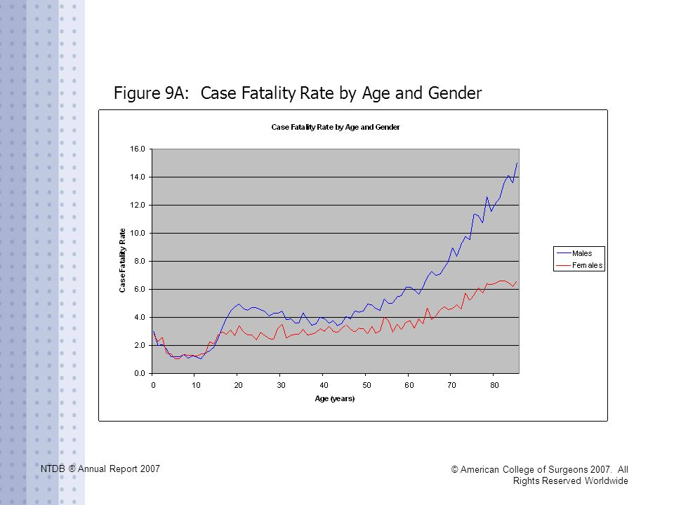 NTDB ® Annual Report 2007 © American College of Surgeons 2007. All Rights Reserved Worldwide Figure 9A: Case Fatality Rate by Age and Gender
