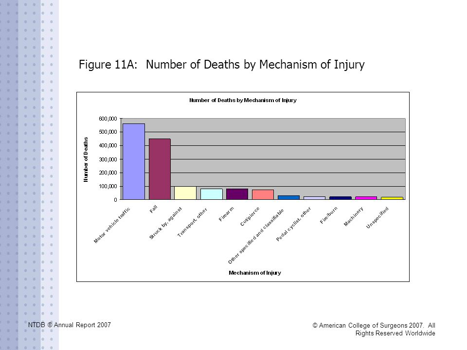 NTDB ® Annual Report 2007 © American College of Surgeons 2007. All Rights Reserved Worldwide Figure 11A: Number of Deaths by Mechanism of Injury