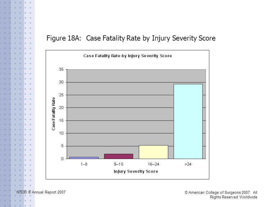 NTDB ® Annual Report 2007 © American College of Surgeons 2007. All Rights Reserved Worldwide Figure 18A: Case Fatality Rate by Injury Severity Score