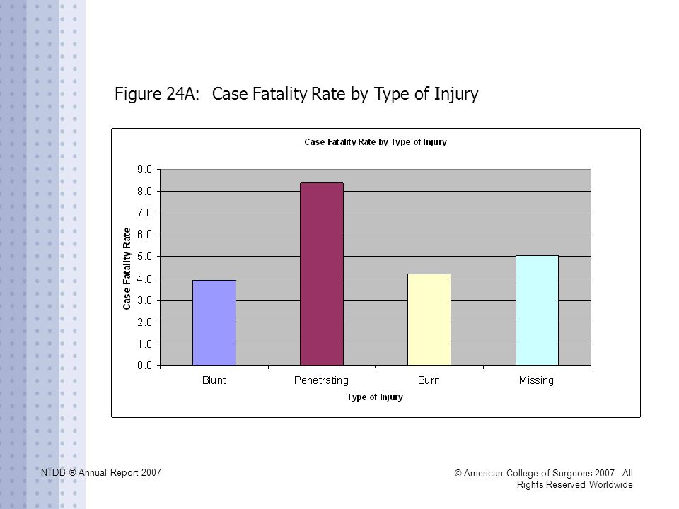 NTDB ® Annual Report 2007 © American College of Surgeons 2007. All Rights Reserved Worldwide Figure 24A: Case Fatality Rate by Type of Injury