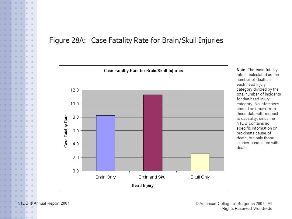 NTDB ® Annual Report 2007 © American College of Surgeons 2007. All Rights Reserved Worldwide Figure 28A: Case Fatality Rate for Brain/Skull Injuries N