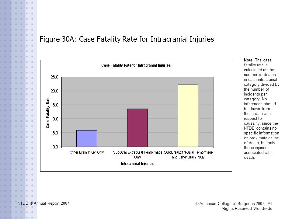 NTDB ® Annual Report 2007 © American College of Surgeons 2007. All Rights Reserved Worldwide Figure 30A: Case Fatality Rate for Intracranial Injuries
