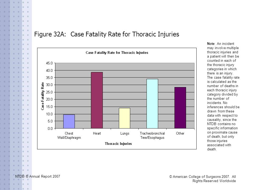 NTDB ® Annual Report 2007 © American College of Surgeons 2007. All Rights Reserved Worldwide Figure 32A: Case Fatality Rate for Thoracic Injuries Note