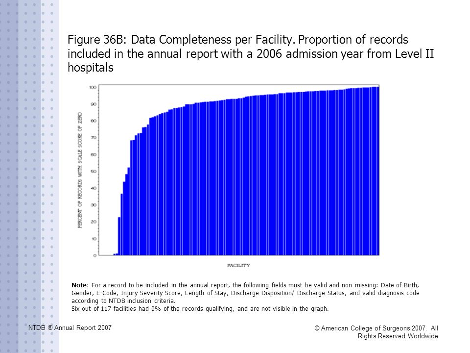 NTDB ® Annual Report 2007 © American College of Surgeons 2007. All Rights Reserved Worldwide Figure 36B: Data Completeness per Facility. Proportion of