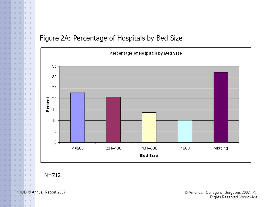 NTDB ® Annual Report 2007 © American College of Surgeons 2007. All Rights Reserved Worldwide Figure 2A: Percentage of Hospitals by Bed Size N=712