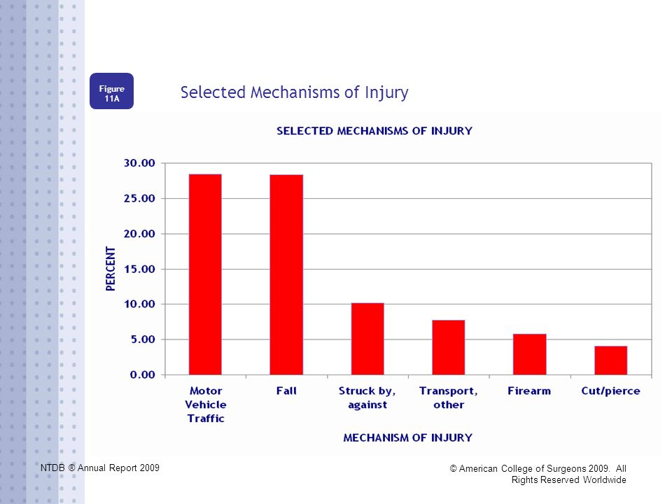 NTDB ® Annual Report 2009 © American College of Surgeons 2009. All Rights Reserved Worldwide Selected Mechanisms of Injury Figure 11A