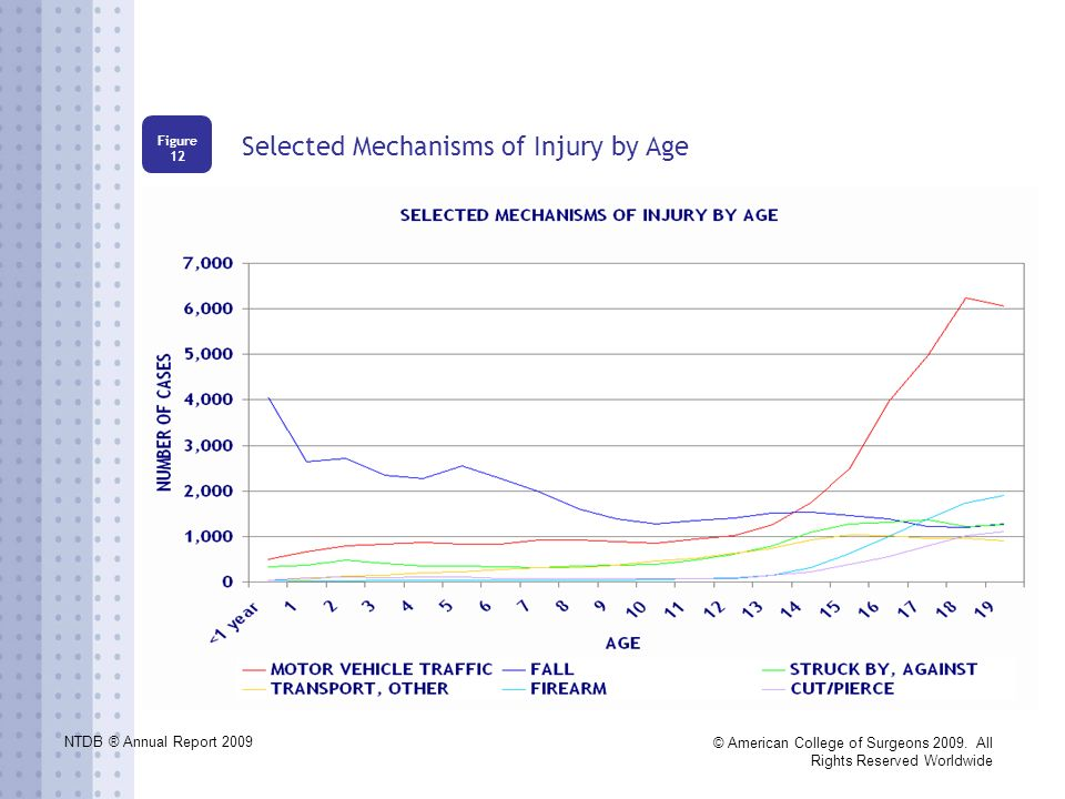 NTDB ® Annual Report 2009 © American College of Surgeons 2009. All Rights Reserved Worldwide Selected Mechanisms of Injury by Age Figure 12