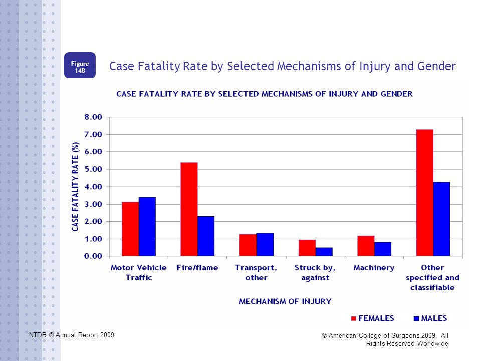 NTDB ® Annual Report 2009 © American College of Surgeons 2009. All Rights Reserved Worldwide Case Fatality Rate by Selected Mechanisms of Injury and G