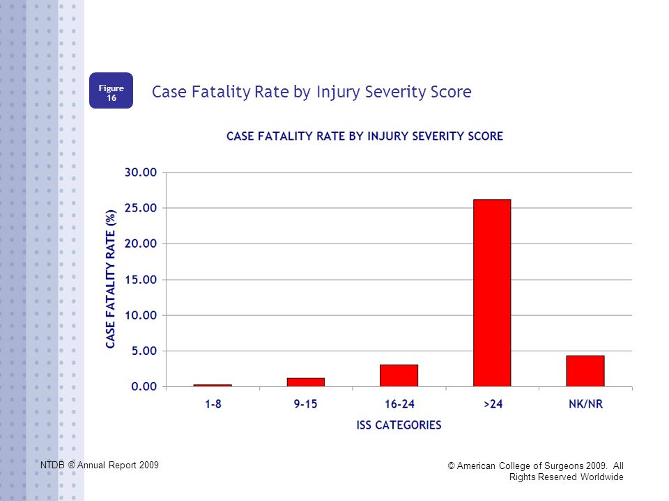 NTDB ® Annual Report 2009 © American College of Surgeons 2009. All Rights Reserved Worldwide Case Fatality Rate by Injury Severity Score Figure 16