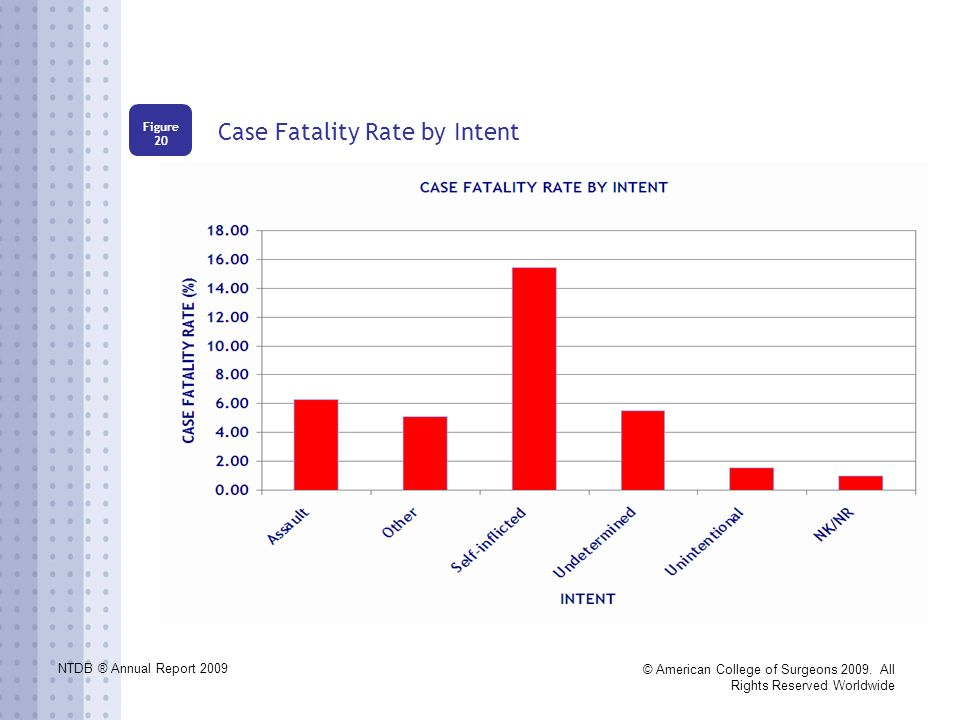 NTDB ® Annual Report 2009 © American College of Surgeons 2009. All Rights Reserved Worldwide Case Fatality Rate by Intent Figure 20