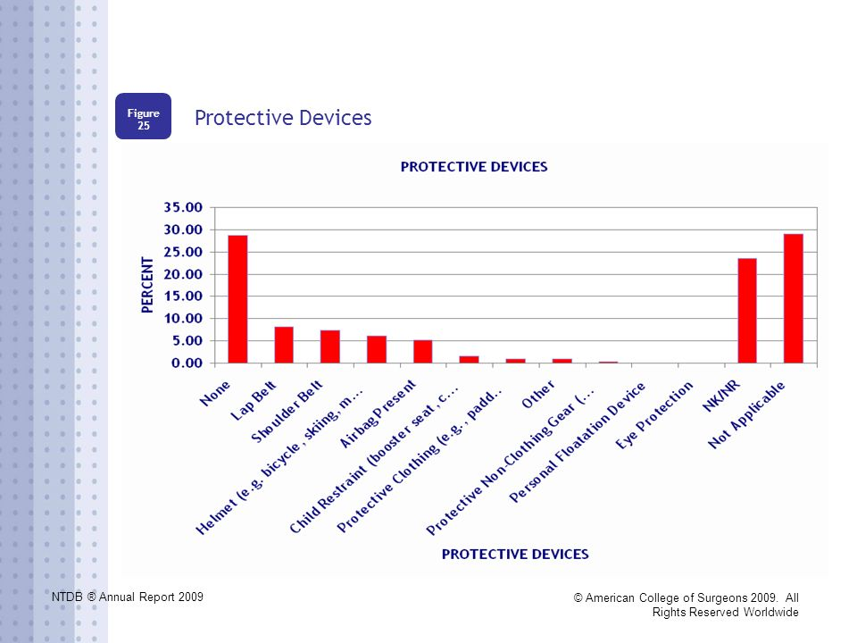 NTDB ® Annual Report 2009 © American College of Surgeons 2009. All Rights Reserved Worldwide Protective Devices Figure 25