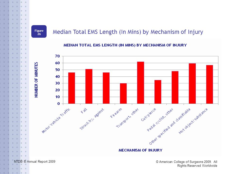 NTDB ® Annual Report 2009 © American College of Surgeons 2009. All Rights Reserved Worldwide Median Total EMS Length (In Mins) by Mechanism of Injury