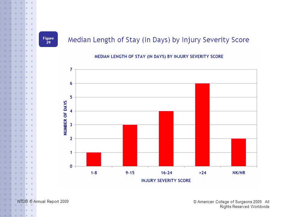 NTDB ® Annual Report 2009 © American College of Surgeons 2009. All Rights Reserved Worldwide Median Length of Stay (In Days) by Injury Severity Score