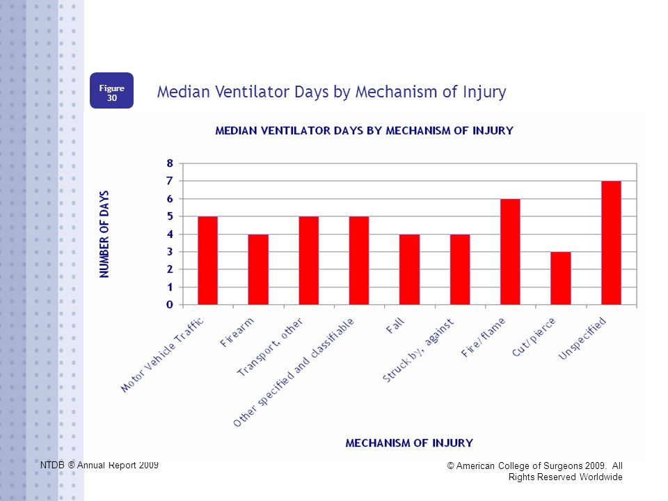 NTDB ® Annual Report 2009 © American College of Surgeons 2009. All Rights Reserved Worldwide Median Ventilator Days by Mechanism of Injury Figure 30