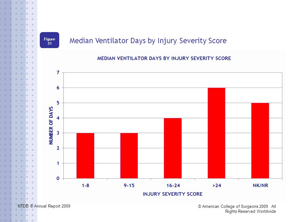 NTDB ® Annual Report 2009 © American College of Surgeons 2009. All Rights Reserved Worldwide Median Ventilator Days by Injury Severity Score Figure 31