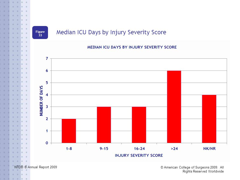 NTDB ® Annual Report 2009 © American College of Surgeons 2009. All Rights Reserved Worldwide Median ICU Days by Injury Severity Score Figure 33