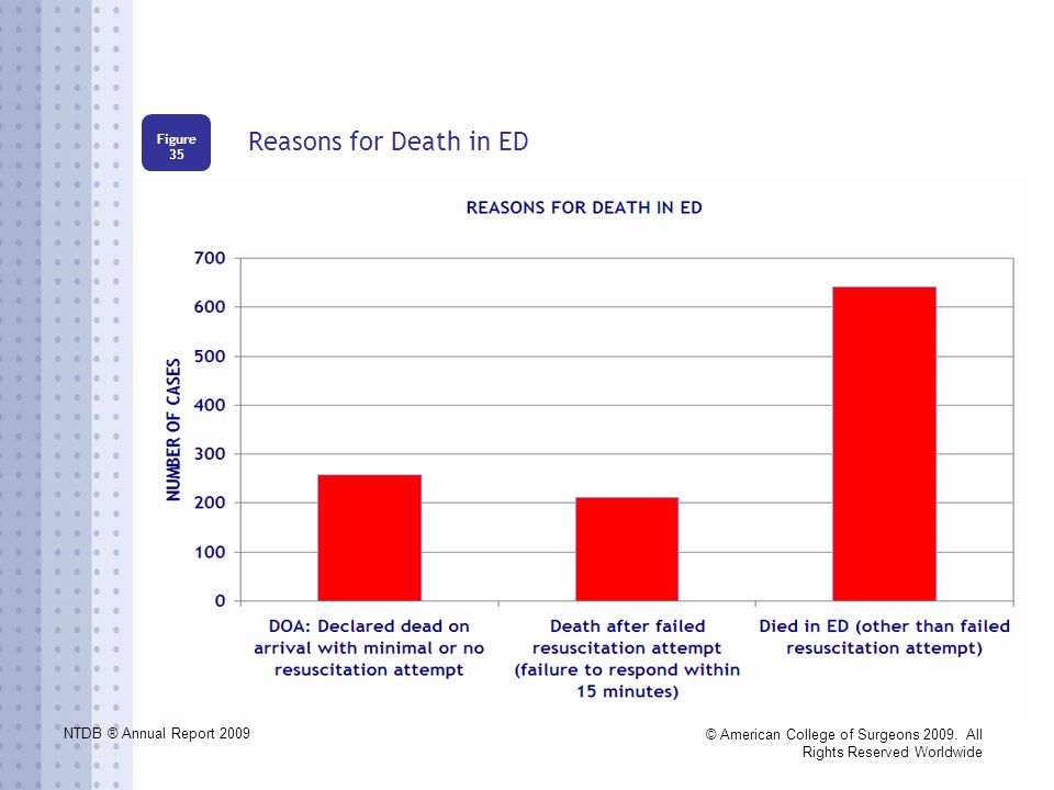 NTDB ® Annual Report 2009 © American College of Surgeons 2009. All Rights Reserved Worldwide Reasons for Death in ED Figure 35