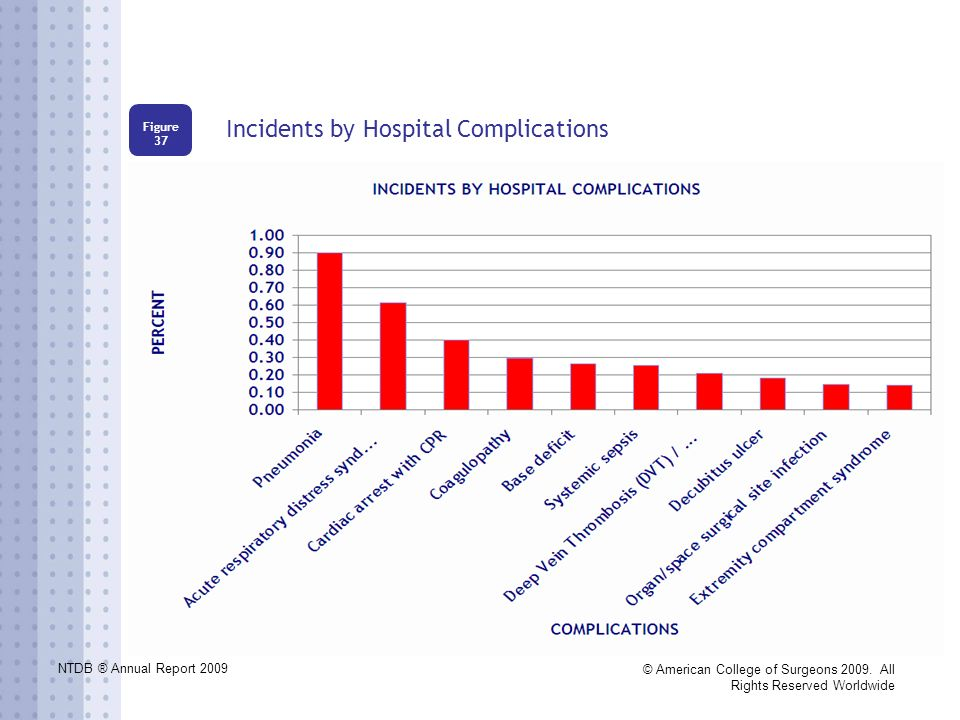 NTDB ® Annual Report 2009 © American College of Surgeons 2009. All Rights Reserved Worldwide Incidents by Hospital Complications Figure 37