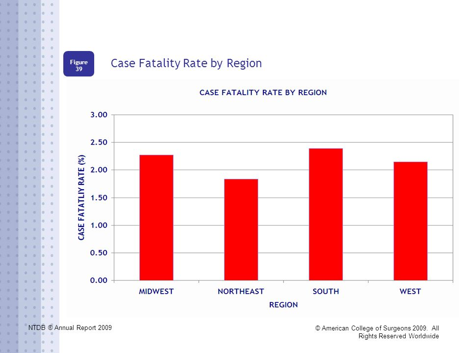 NTDB ® Annual Report 2009 © American College of Surgeons 2009. All Rights Reserved Worldwide Case Fatality Rate by Region Figure 39