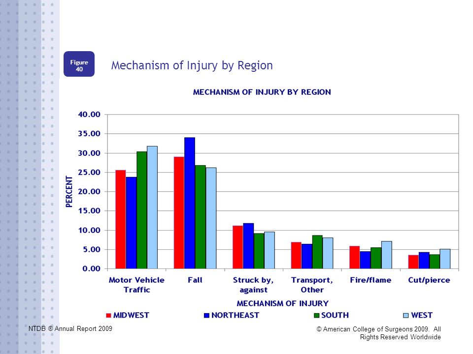 NTDB ® Annual Report 2009 © American College of Surgeons 2009. All Rights Reserved Worldwide Mechanism of Injury by Region Figure 40