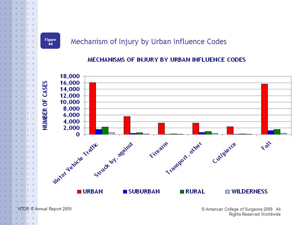 NTDB ® Annual Report 2009 © American College of Surgeons 2009. All Rights Reserved Worldwide Mechanism of Injury by Urban Influence Codes Figure 44