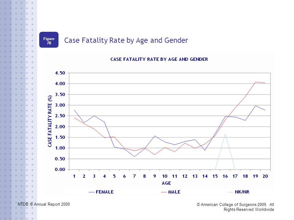 NTDB ® Annual Report 2009 © American College of Surgeons 2009. All Rights Reserved Worldwide Case Fatality Rate by Age and Gender Figure 7B