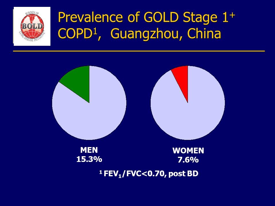 Prevalence of GOLD Stage 1 + COPD 1, Guangzhou, China 1 FEV 1 /FVC<0.70, post BD MEN 15.3% WOMEN 7.6%