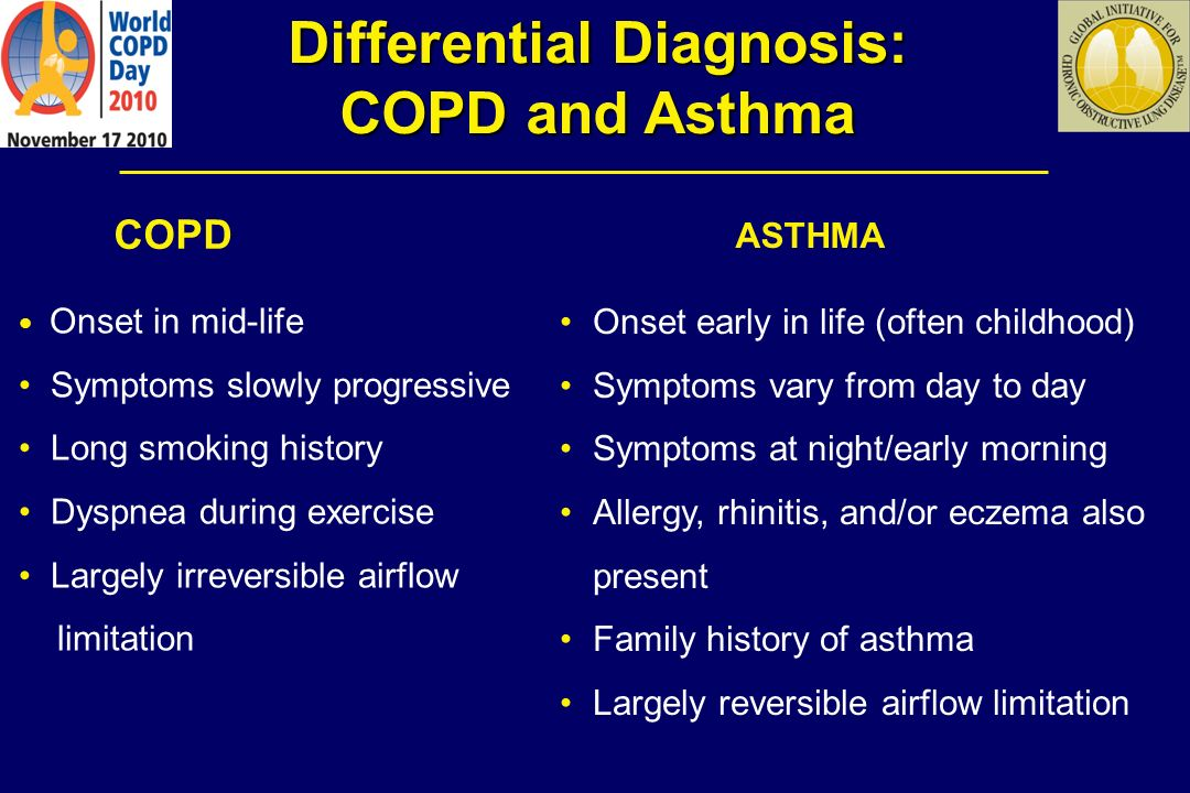 COPD and Co-morbid Conditions Common co-morbid conditions in COPD patients: Cardiovascular disease Lung cancer Osteoporosis Musculoskeletal disorders Depression/anxiety Obesity/type II diabetes Physicians should identify and treat co-morbid conditions that impact on the clinical course of COPD.