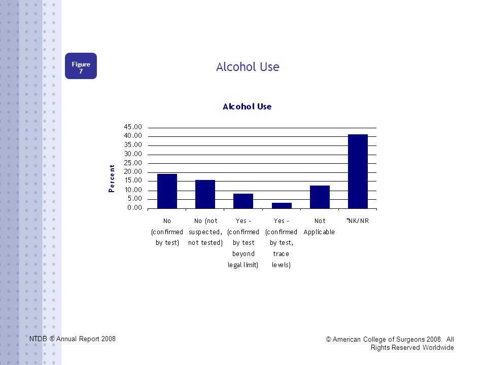 NTDB ® Annual Report 2008 © American College of Surgeons 2008. All Rights Reserved Worldwide Alcohol Use Figure 7