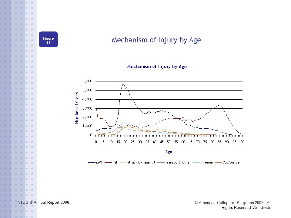 NTDB ® Annual Report 2008 © American College of Surgeons 2008. All Rights Reserved Worldwide Mechanism of Injury by Age Figure 11