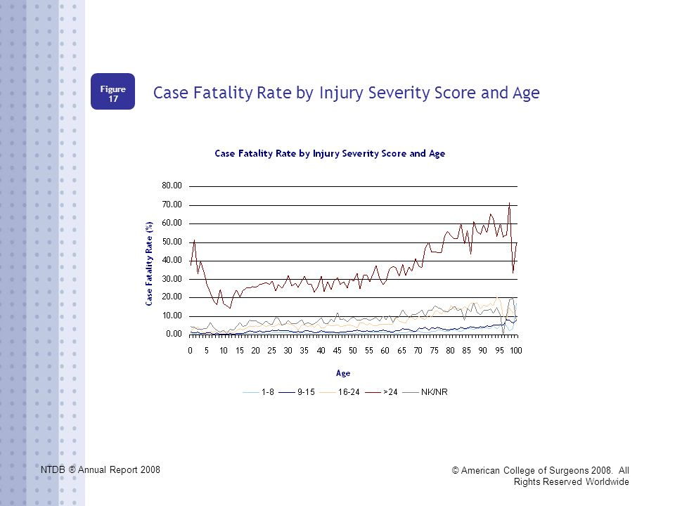 NTDB ® Annual Report 2008 © American College of Surgeons 2008. All Rights Reserved Worldwide Case Fatality Rate by Injury Severity Score and Age Figur