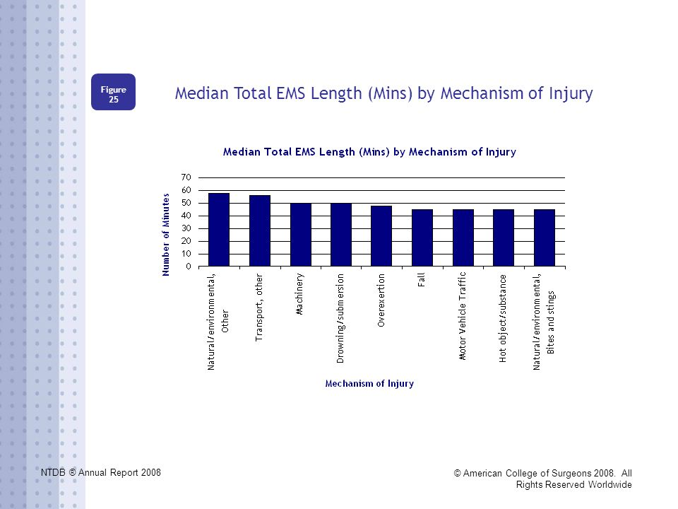 NTDB ® Annual Report 2008 © American College of Surgeons 2008. All Rights Reserved Worldwide Median Total EMS Length (Mins) by Mechanism of Injury Fig