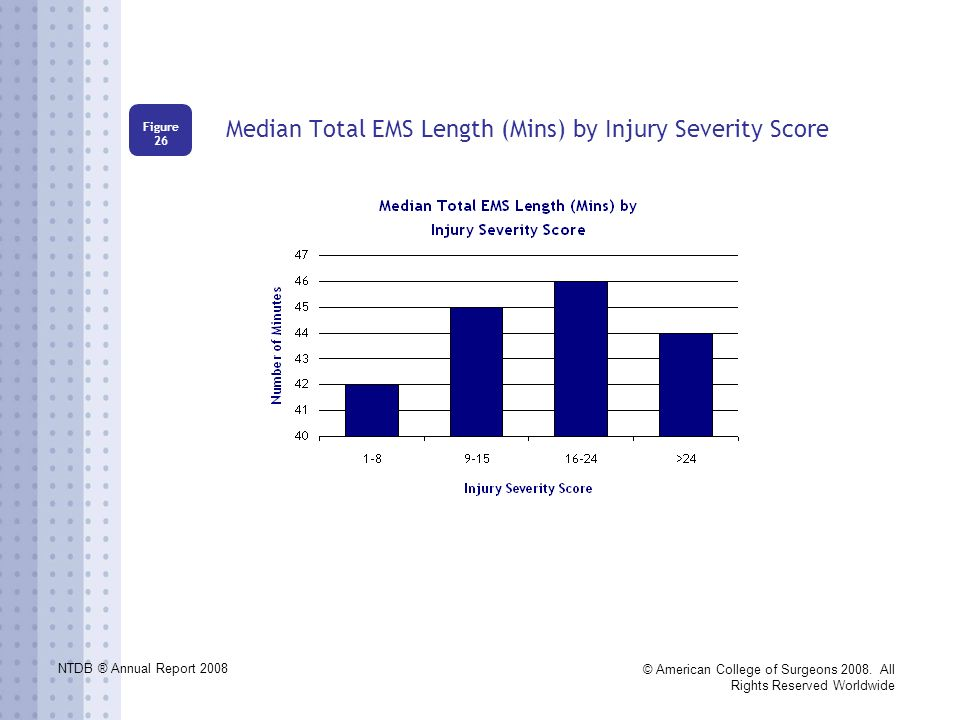 NTDB ® Annual Report 2008 © American College of Surgeons 2008. All Rights Reserved Worldwide Median Total EMS Length (Mins) by Injury Severity Score F
