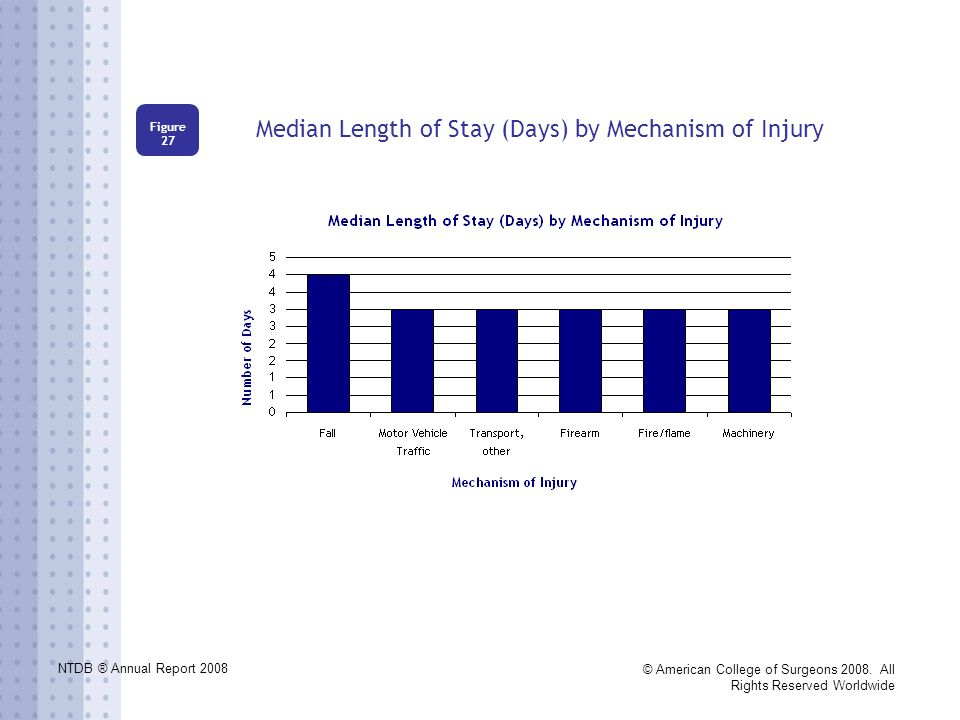 NTDB ® Annual Report 2008 © American College of Surgeons 2008. All Rights Reserved Worldwide Median Length of Stay (Days) by Mechanism of Injury Figur