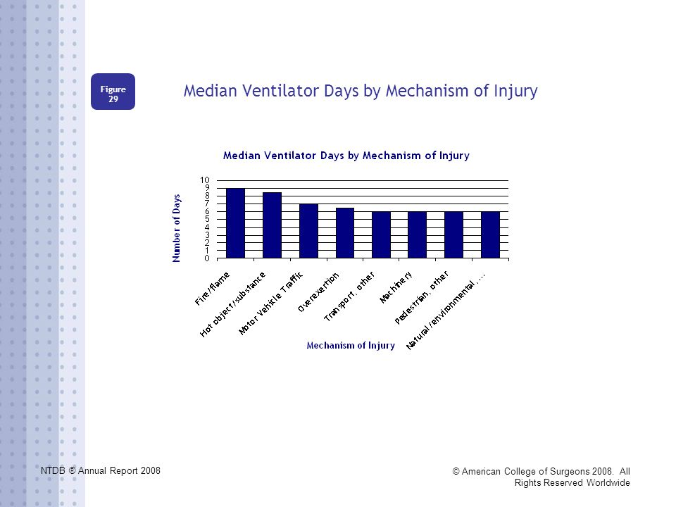 NTDB ® Annual Report 2008 © American College of Surgeons 2008. All Rights Reserved Worldwide Median Ventilator Days by Mechanism of Injury Figure 29