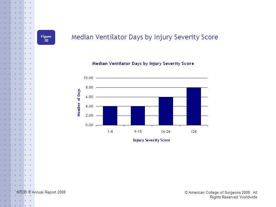 NTDB ® Annual Report 2008 © American College of Surgeons 2008. All Rights Reserved Worldwide Median Ventilator Days by Injury Severity Score Figure 30