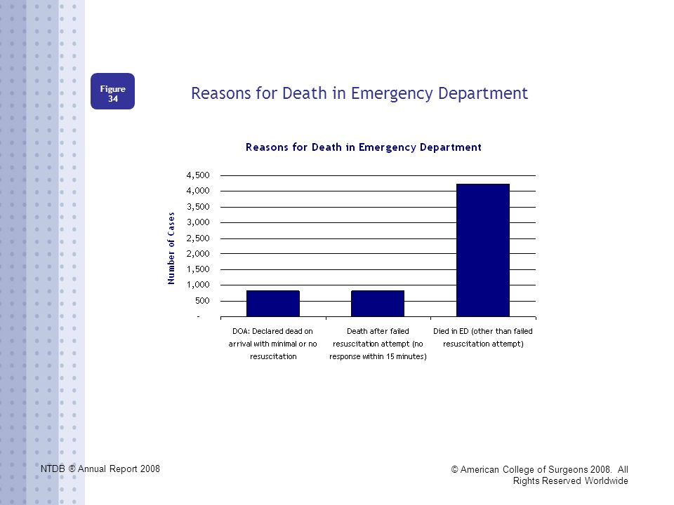 NTDB ® Annual Report 2008 © American College of Surgeons 2008. All Rights Reserved Worldwide Reasons for Death in Emergency Department Figure 34