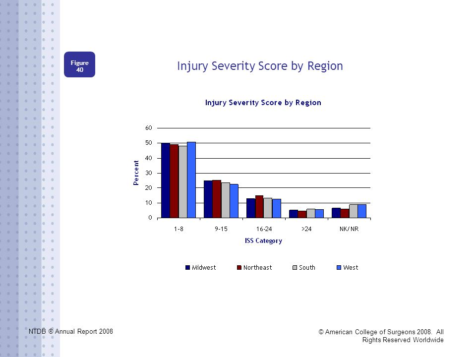 NTDB ® Annual Report 2008 © American College of Surgeons 2008. All Rights Reserved Worldwide Injury Severity Score by Region Figure 40