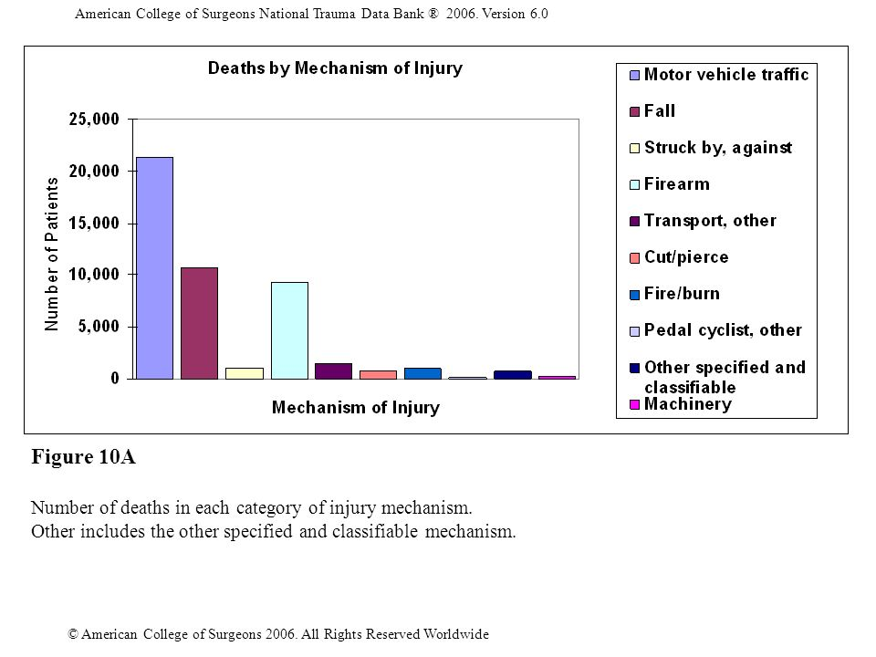 American College of Surgeons National Trauma Data Bank ® 2006.