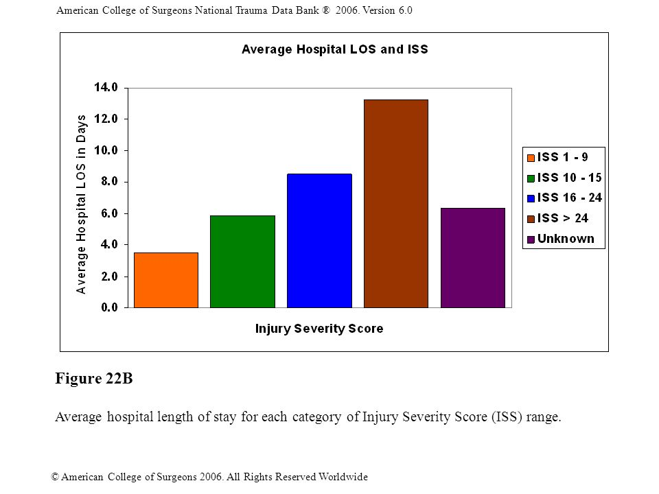 American College of Surgeons National Trauma Data Bank ® 2006. Version 6.0 © American College of Surgeons 2006. All Rights Reserved Worldwide Figure 2