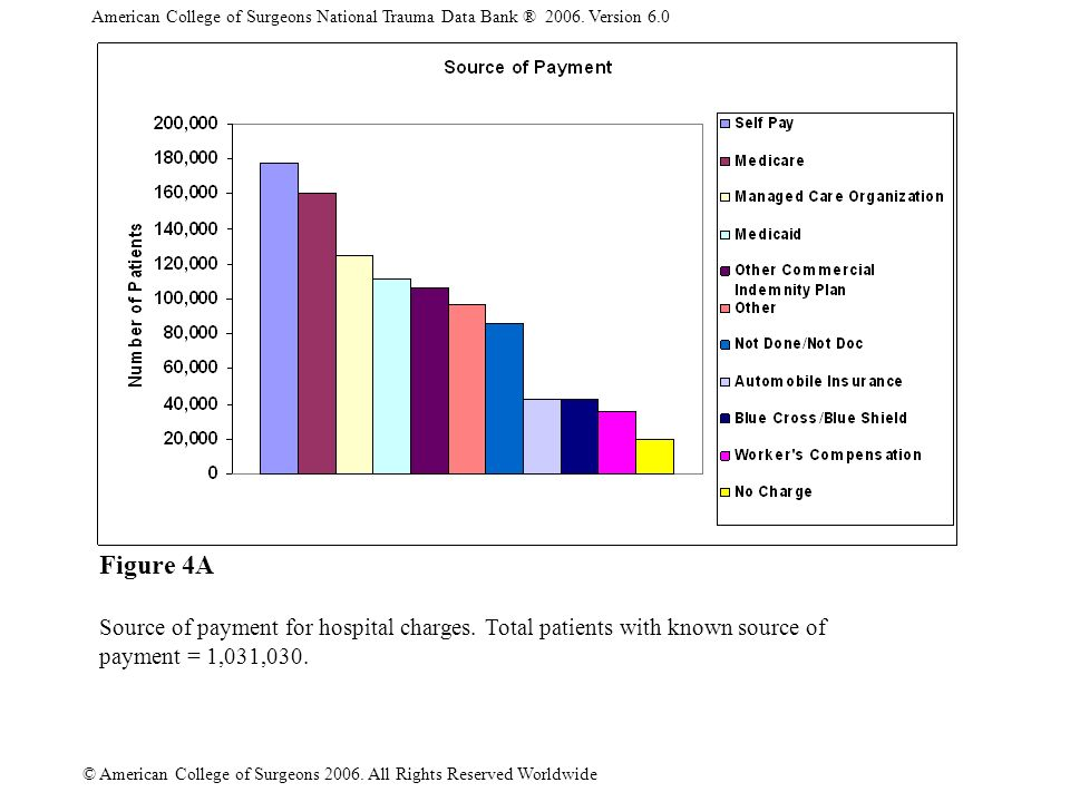 American College of Surgeons National Trauma Data Bank ® 2006. Version 6.0 © American College of Surgeons 2006. All Rights Reserved Worldwide Figure 4