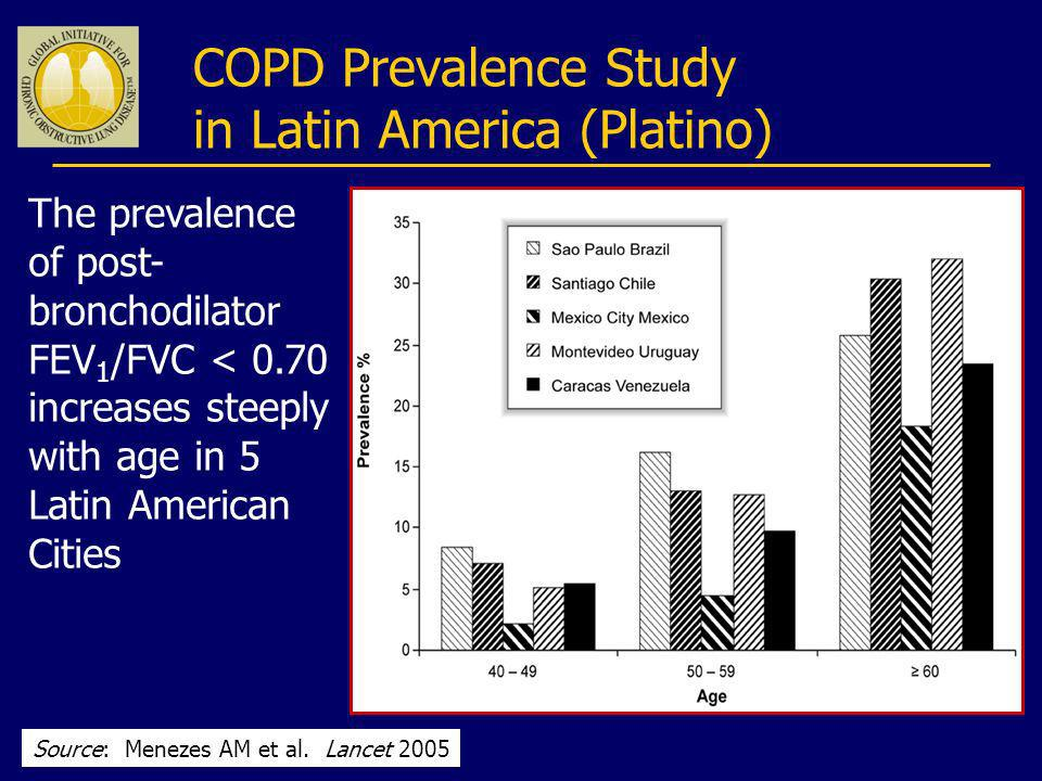 COPD Prevalence Study in Latin America (Platino) The prevalence of post- bronchodilator FEV 1 /FVC < 0.70 increases steeply with age in 5 Latin Americ