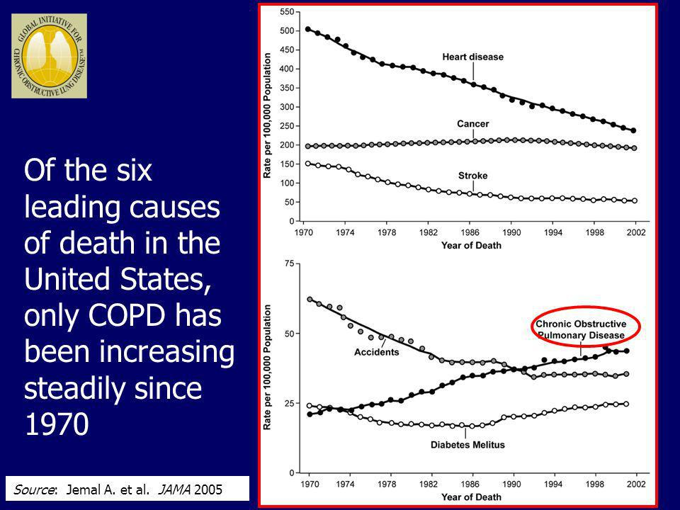 Of the six leading causes of death in the United States, only COPD has been increasing steadily since 1970 Source: Jemal A. et al. JAMA 2005