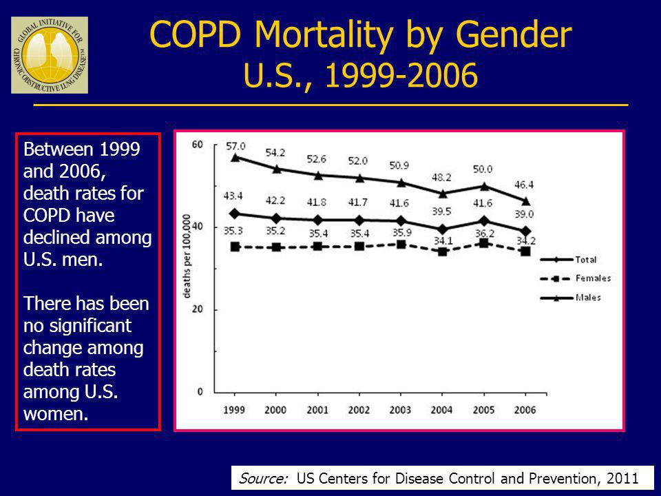 COPD Mortality by Gender U.S., 1999-2006 Source: US Centers for Disease Control and Prevention, 2011 Between 1999 and 2006, death rates for COPD have