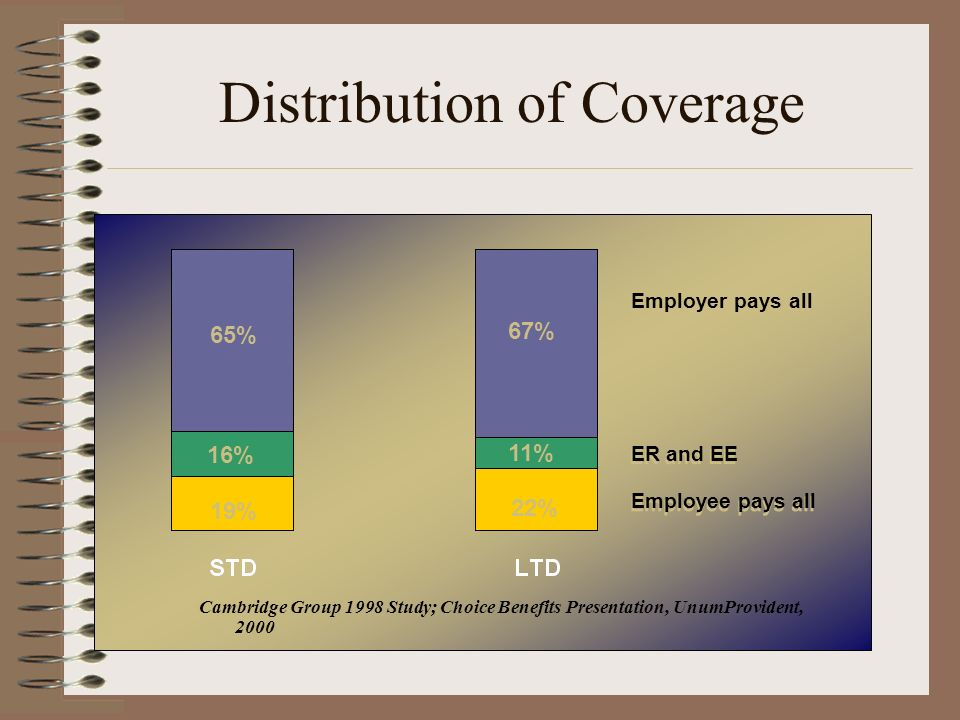 Distribution of Coverage Cambridge Group 1998 Study; Choice Benefits Presentation, UnumProvident, 2000 65% 67% 16% 19% 11% 22% Employer pays all ER and EE Employee pays all