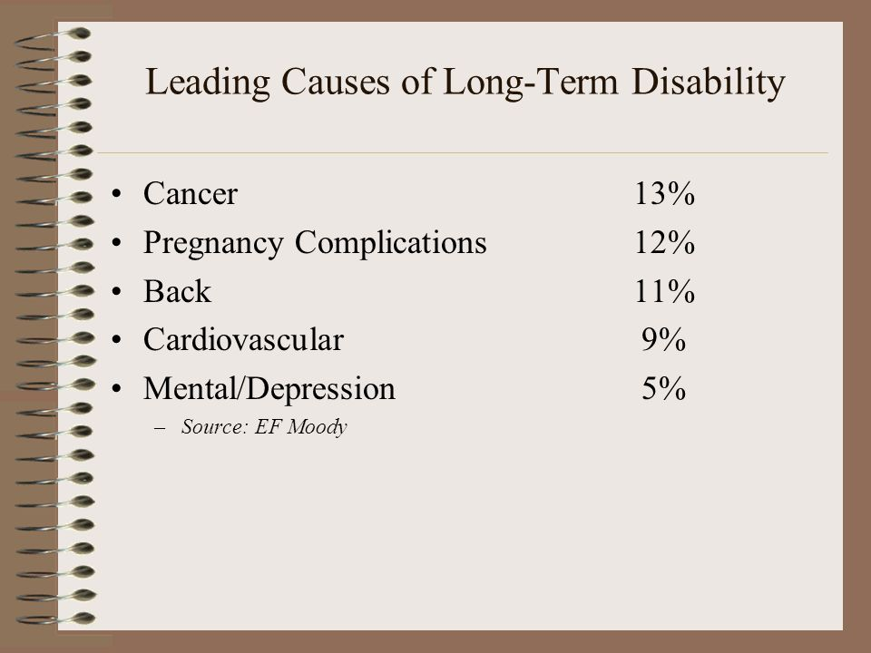 Leading Causes of Long-Term Disability Cancer13% Pregnancy Complications12% Back11% Cardiovascular 9% Mental/Depression 5% –Source: EF Moody