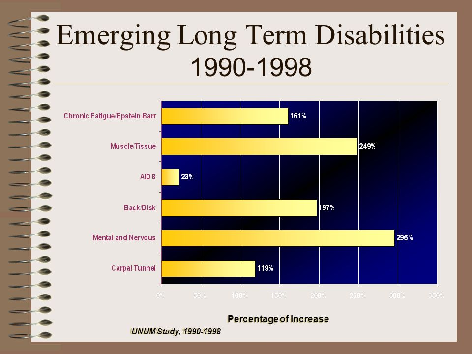 Emerging Long Term Disabilities 1990-1998 UNUM Study, 1990-1998 Percentage of Increase