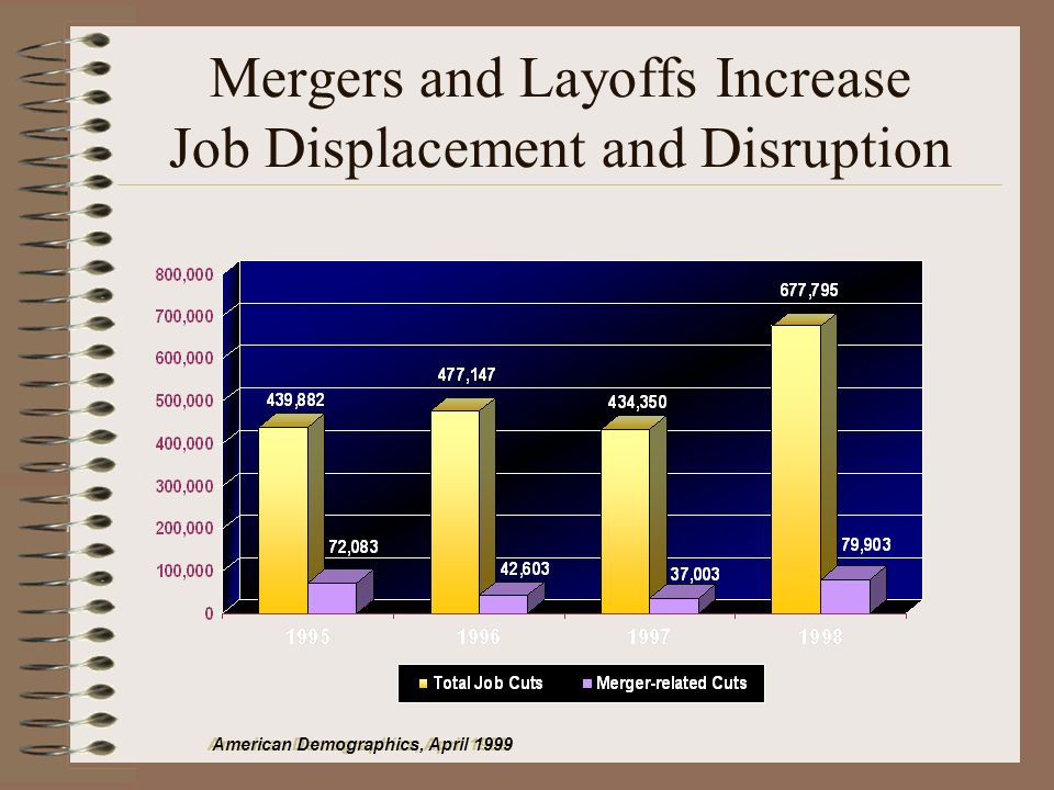 Mergers and Layoffs Increase Job Displacement and Disruption American Demographics, April 1999